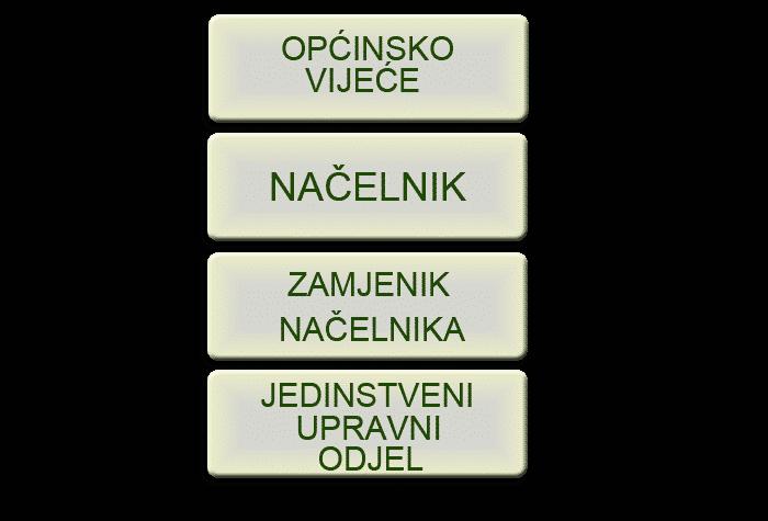 shema općinskog ustroja
